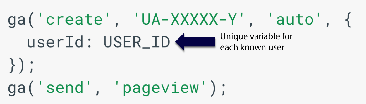 User ID in cross device tracking