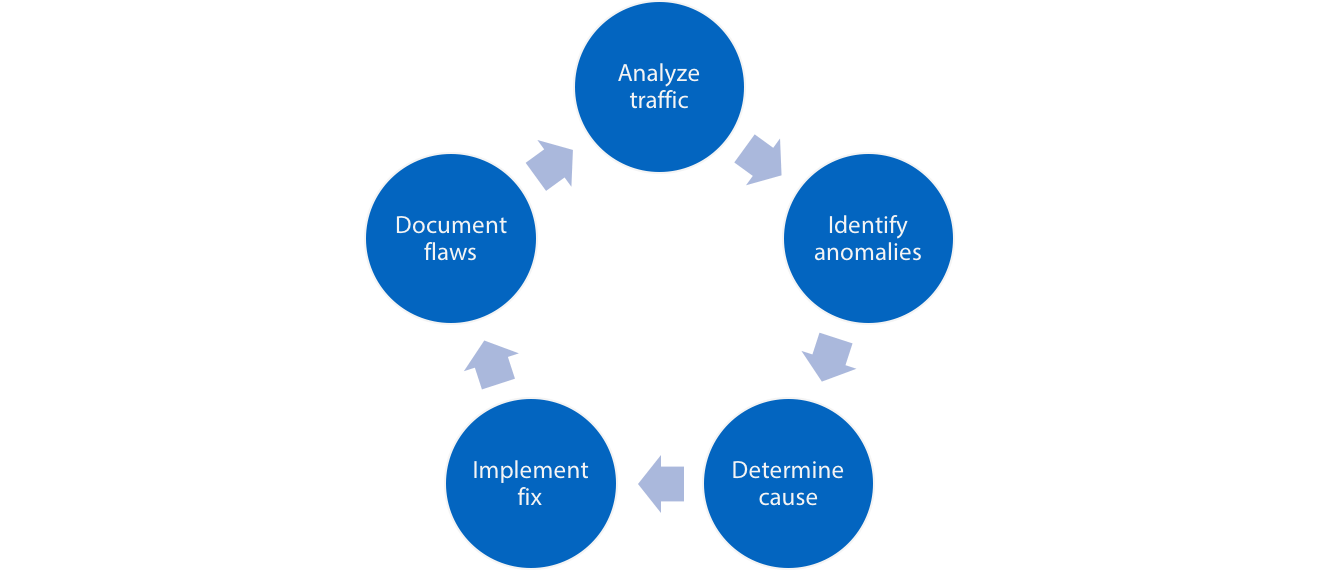 the data quality review cycle